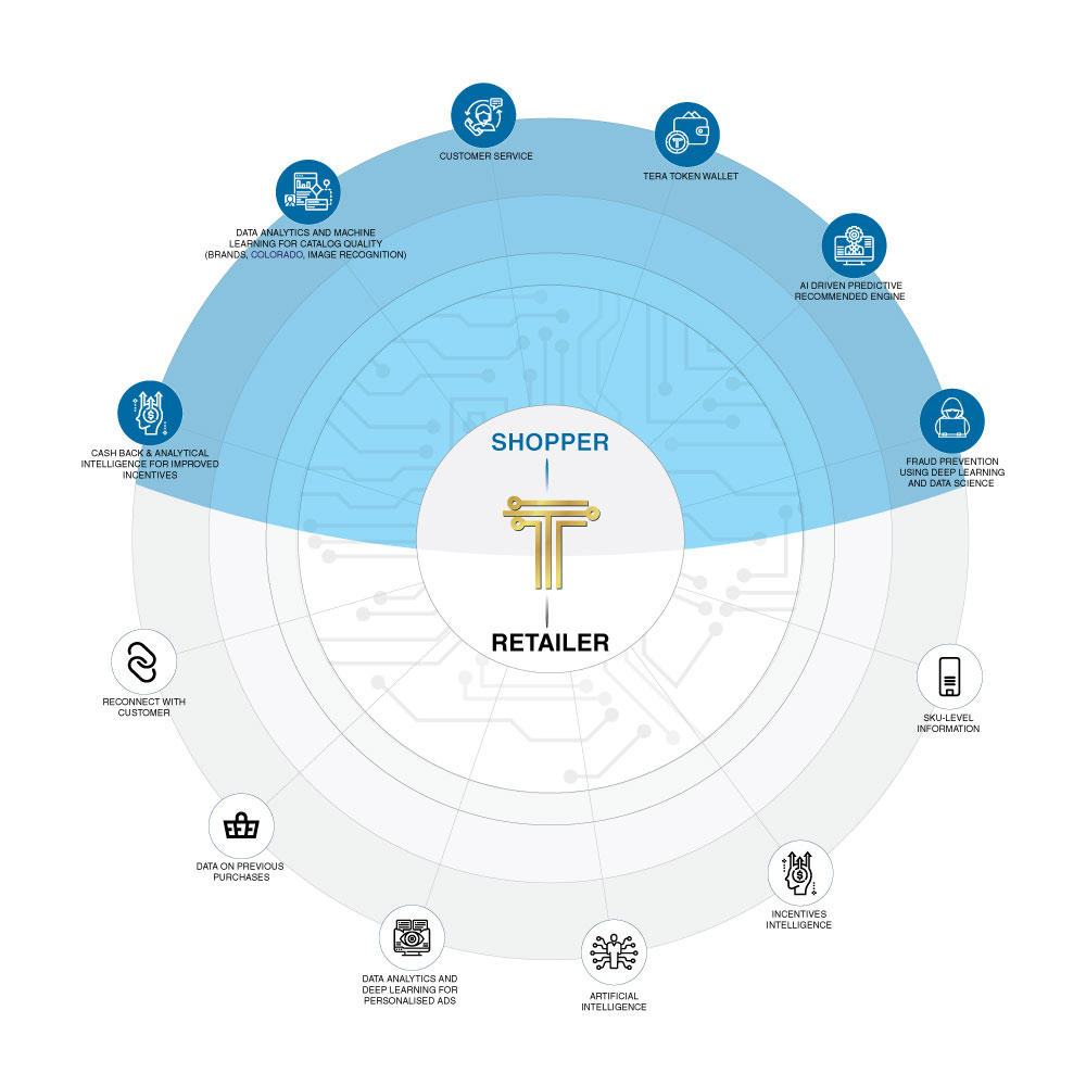 Terato Enterprise Marketplace Ecosystem