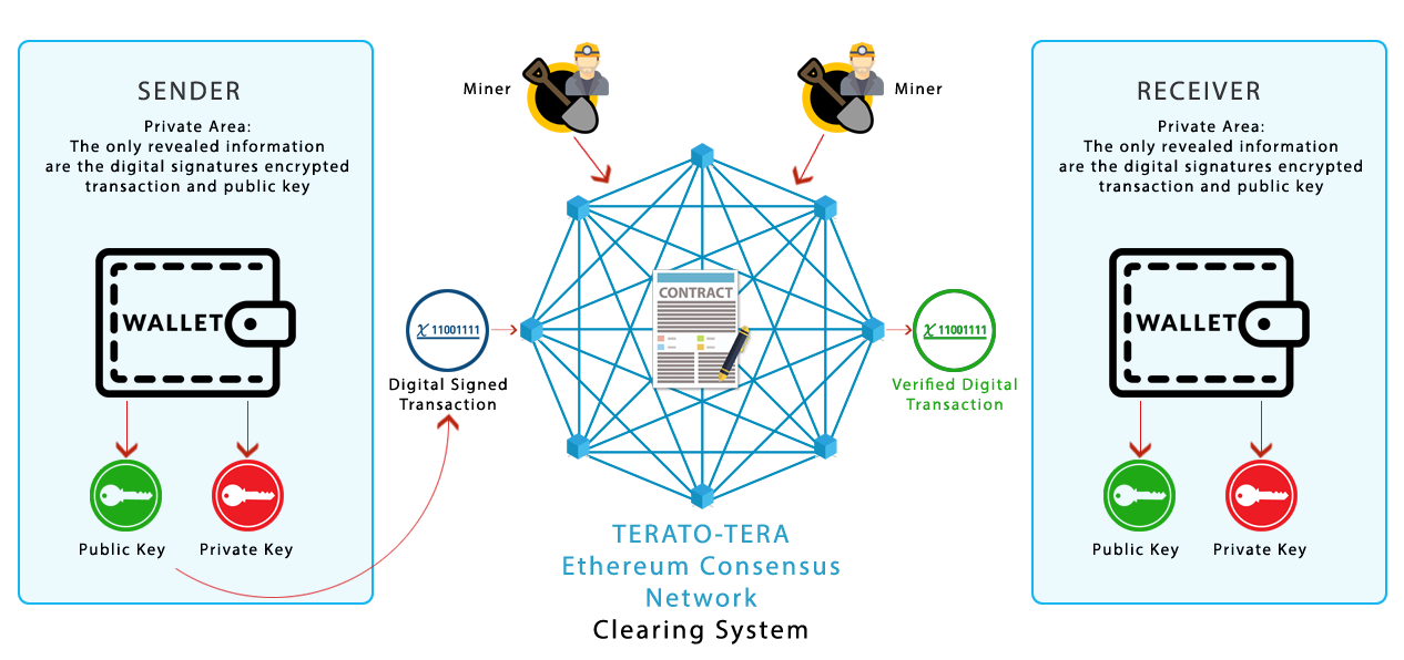 Terato Ethereum Consensus Network Clearing System