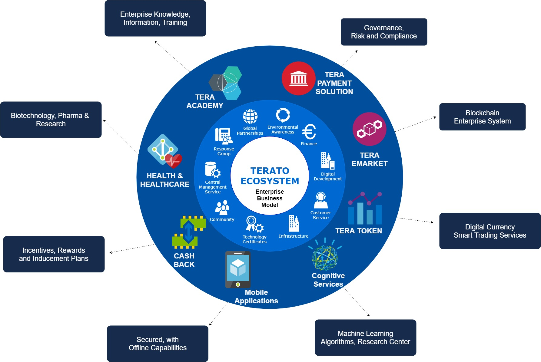 Terato Enterprise Business Model